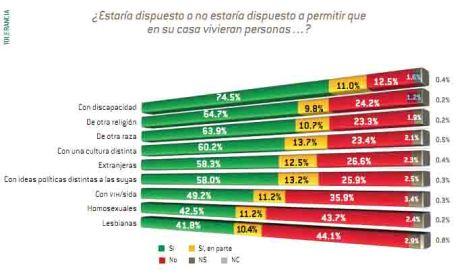Tabla_de_la_Encuesta_Nacional_sobre_la_Discriminación_en_México